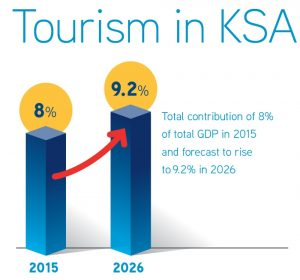 Saudi Tourism Stats
